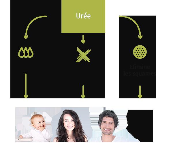 uree-plus